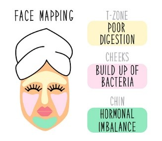 cause acne